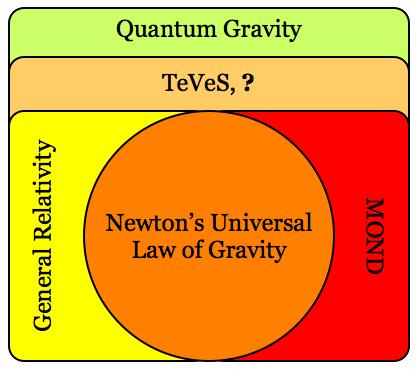 GravityTheoryVennDiagram