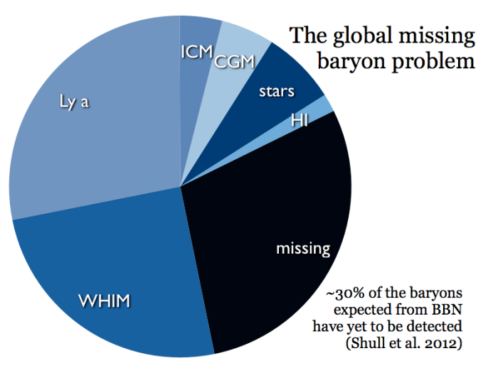 GlobalMissingBaryons