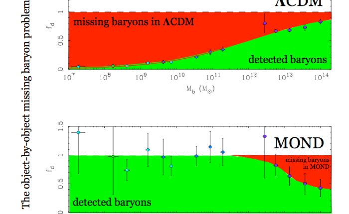 Missing baryons in LCDM and MOND