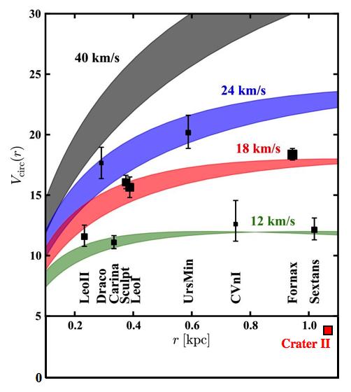 Crater 2: the Bullet Cluster ofLCDM