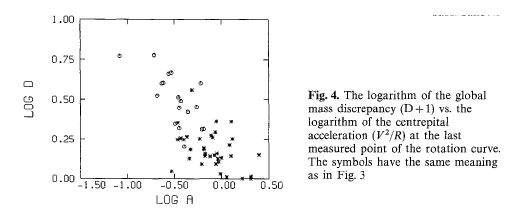A brief history of the accelerationdiscrepancy