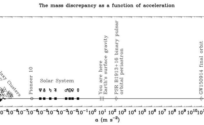 Astronomical Acceleration Scales