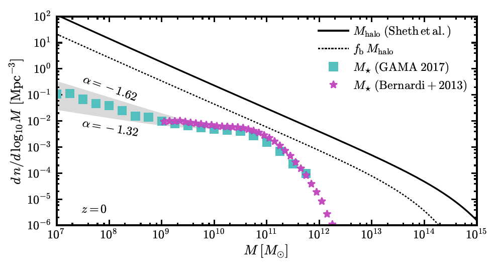 Galaxy stellar mass function and the predicted halo mass function