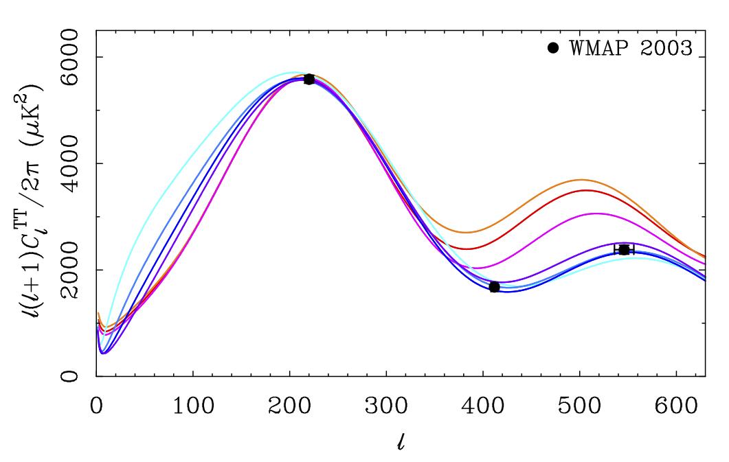 peaks_predict_wmap