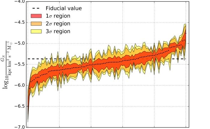 Does Newton's ConstantVary?